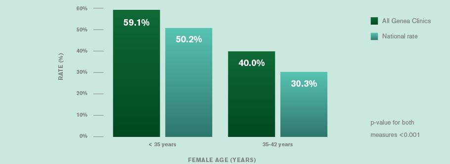 Genea success rates births per complete egg retrieval cycle
