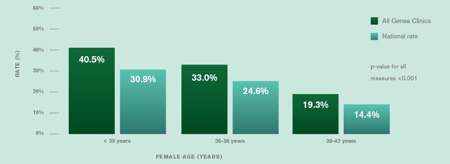 Genea success rates births per individual treatment attempt